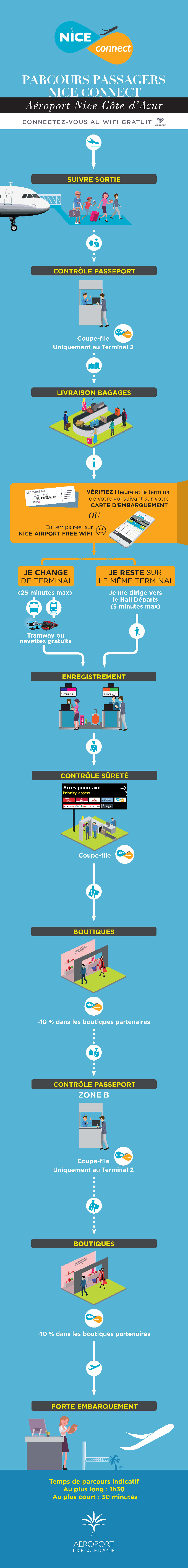 Guide Nice Connect